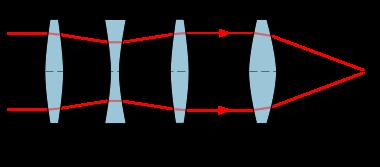 Lens Elements