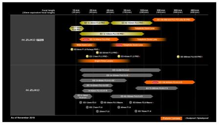 Olympus Road Map
