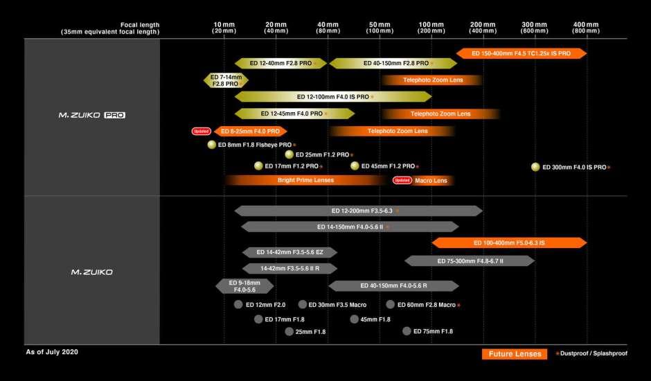 web_lens-roadmap_200629_en